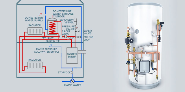 What size hot water system do you need for your home?